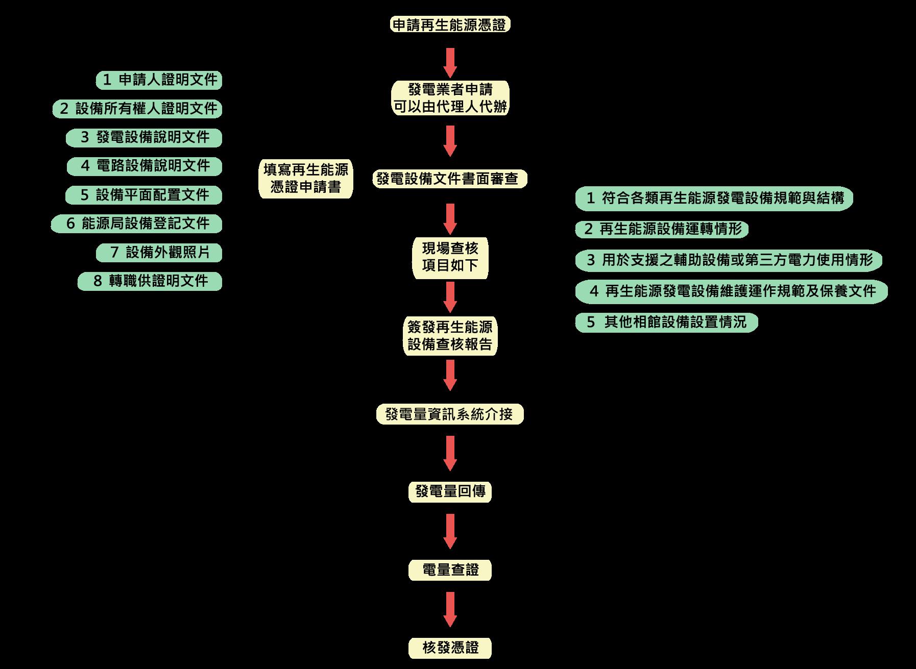 南方電力網頁表格-02